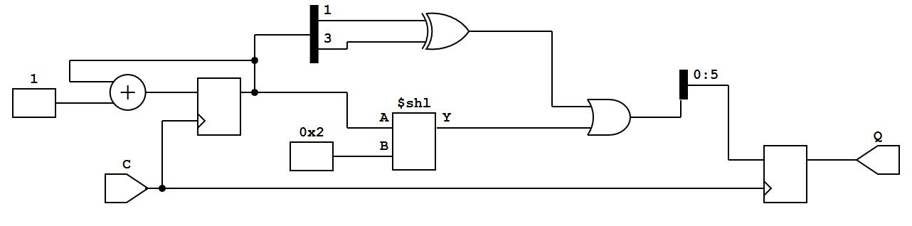 Verilog Synthesis
